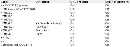 Поддержка стандартов CSS в IE