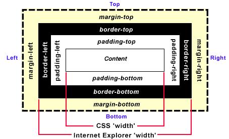 Размеры блока в IE