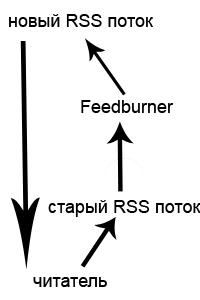 rss feedburner
